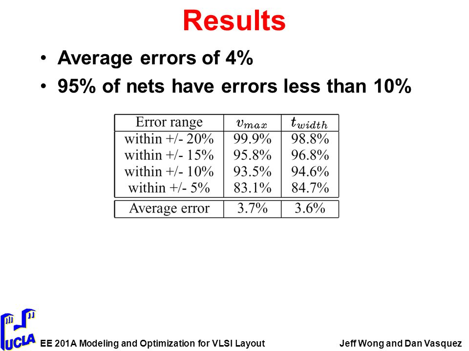 EE 201A Modeling and Optimization for VLSI LayoutJeff Wong and Dan Vasquez Results Average errors of 4% 95% of nets have errors less than 10%