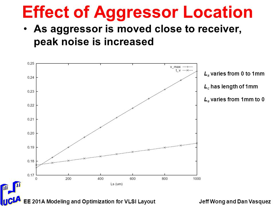 EE 201A Modeling and Optimization for VLSI LayoutJeff Wong and Dan Vasquez Effect of Aggressor Location As aggressor is moved close to receiver, peak noise is increased L s varies from 0 to 1mm L c has length of 1mm L e varies from 1mm to 0