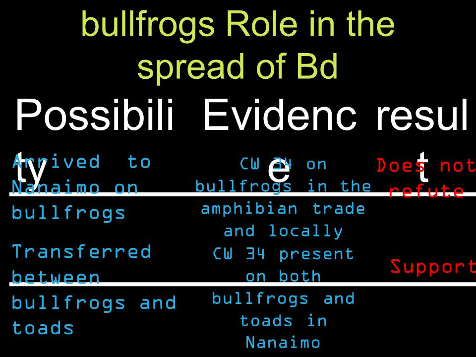 bullfrogs Role in the spread of Bd Possibili ty Evidenc e resul t Arrived to Nanaimo on bullfrogs Transferred between bullfrogs and toads CW 34 on bullfrogs in the amphibian trade and locally CW 34 present on both bullfrogs and toads in Nanaimo Does not refute Support