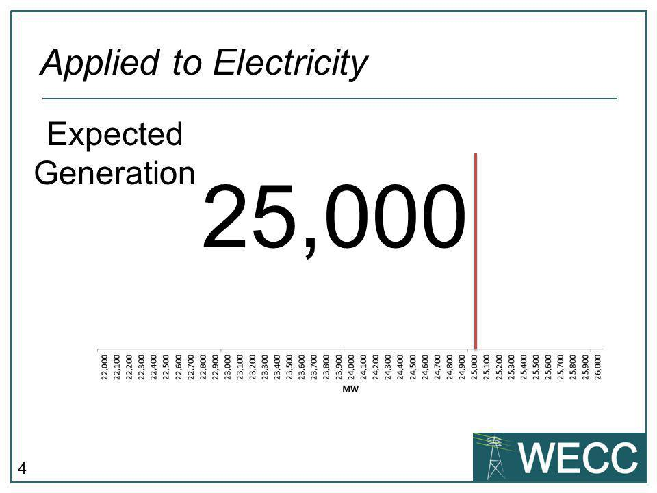 4 Applied to Electricity 25,000 Expected Generation