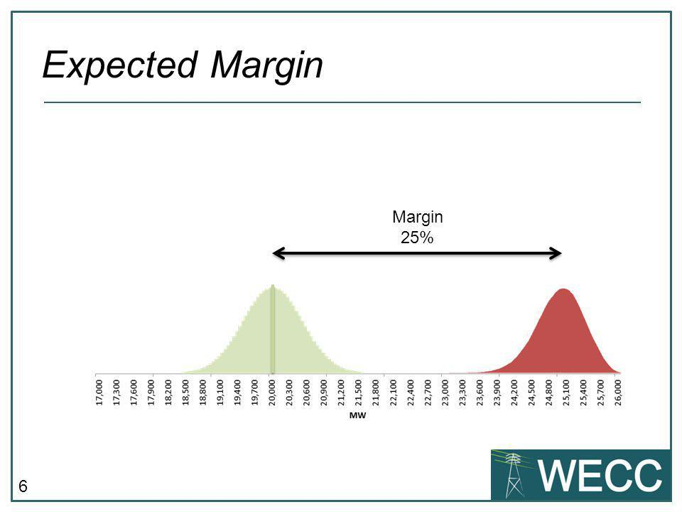 6 Expected Margin Margin 25%