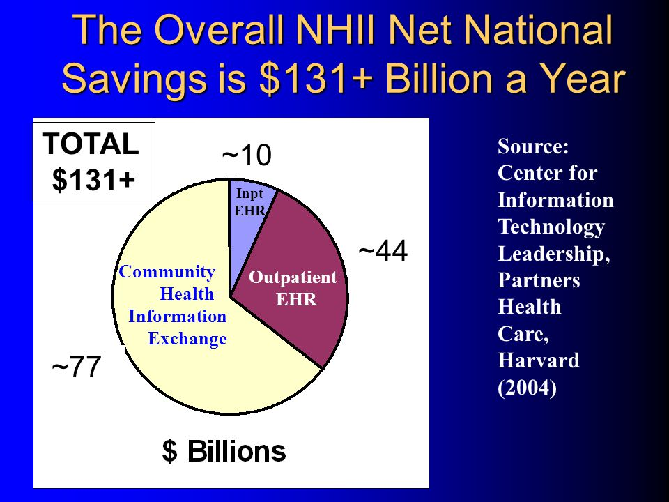 The Overall NHII Net National Savings is $131+ Billion a Year Source: Center for Information Technology Leadership, Partners Health Care, Harvard (2004) Community Health Information Exchange Outpatient EHR Inpt EHR TOTAL $121.04 ~10 ~44 ~77 TOTAL $131+