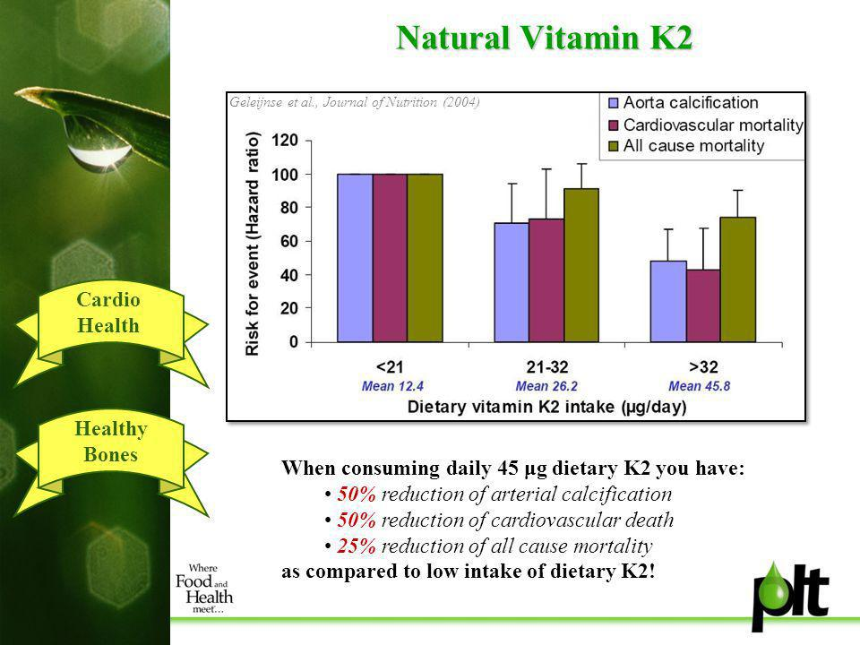 Natural Vitamin K2 Cardio Health Healthy Bones Geleijnse et al., Journal of Nutrition (2004) When consuming daily 45 μg dietary K2 you have: 50% reduction of arterial calcification 50% reduction of cardiovascular death 25% reduction of all cause mortality as compared to low intake of dietary K2!