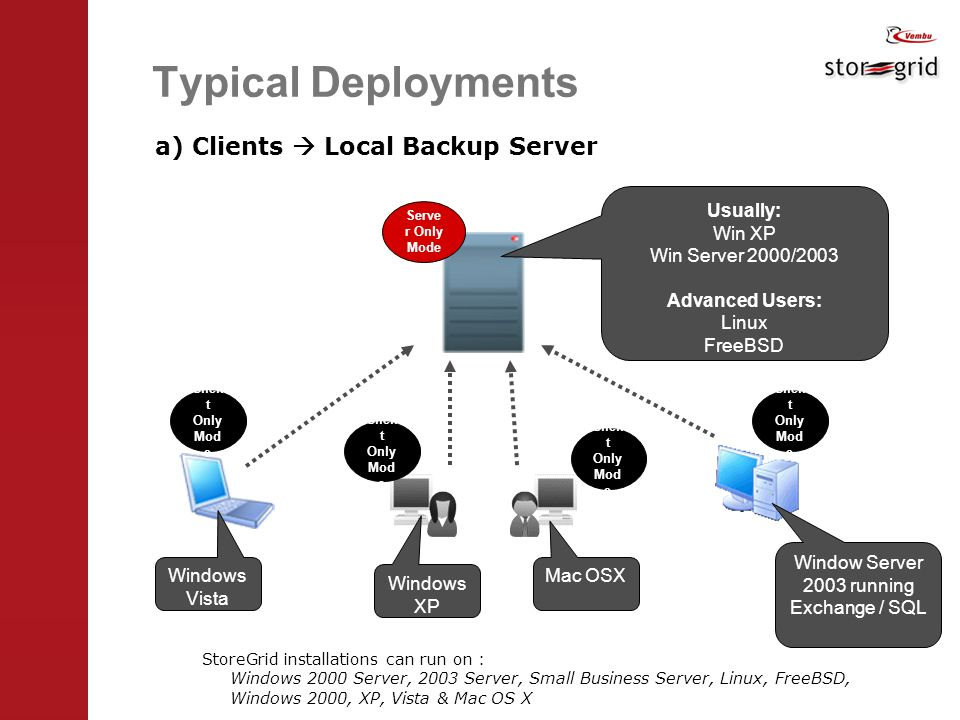 Typical Deployments a) Clients  Local Backup Server StoreGrid installations can run on : Windows 2000 Server, 2003 Server, Small Business Server, Linux, FreeBSD, Windows 2000, XP, Vista & Mac OS X Clien t Only Mod e Windows Vista Windows XP Mac OSX Window Server 2003 running Exchange / SQL Usually: Win XP Win Server 2000/2003 Advanced Users: Linux FreeBSD Serve r Only Mode
