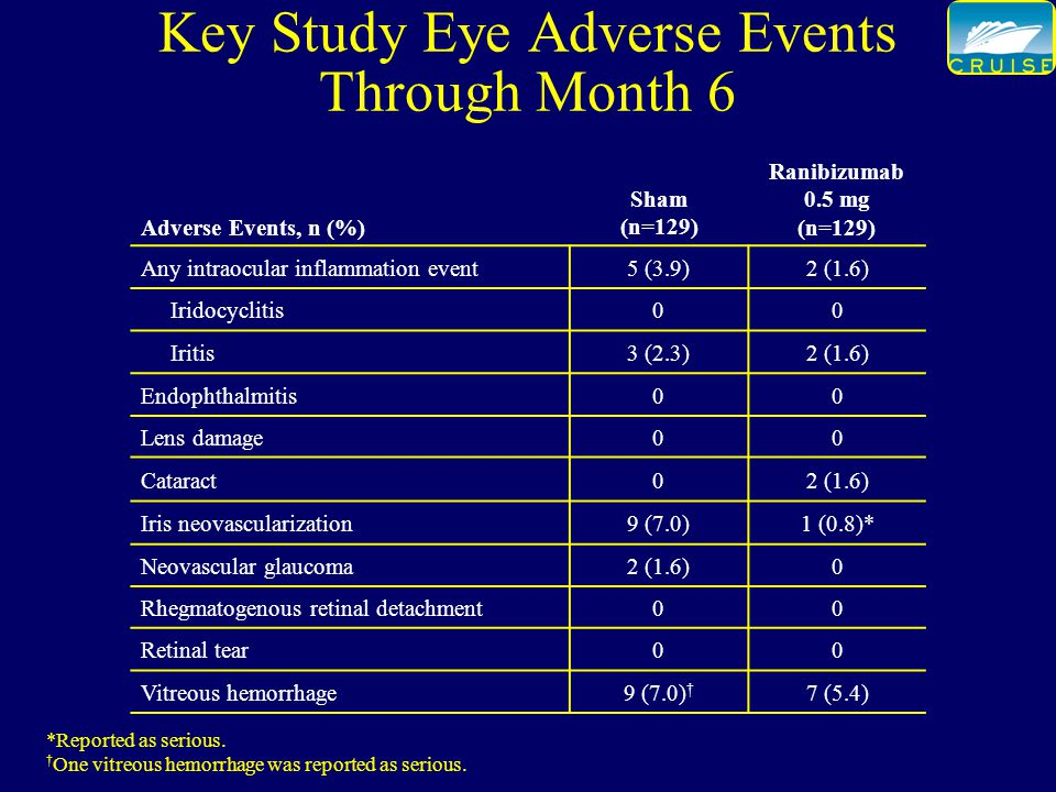 Key Study Eye Adverse Events Through Month 6 Adverse Events, n (%) Sham (n=129) Ranibizumab 0.5 mg (n=129) Any intraocular inflammation event5 (3.9)2 (1.6) Iridocyclitis00 Iritis3 (2.3)2 (1.6) Endophthalmitis00 Lens damage00 Cataract02 (1.6) Iris neovascularization9 (7.0)1 (0.8)* Neovascular glaucoma2 (1.6)0 Rhegmatogenous retinal detachment00 Retinal tear00 Vitreous hemorrhage9 (7.0) † 7 (5.4) *Reported as serious.