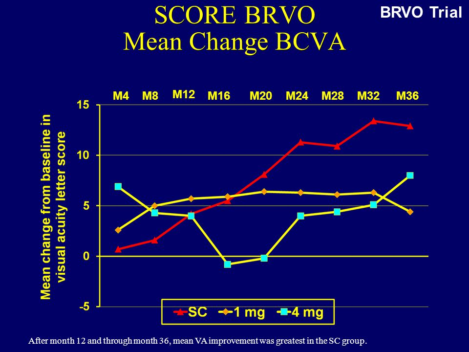 SCORE BRVO Mean Change BCVA M4 M8 M16 M20 M24 M28 M32 M36 M12 BRVO Trial After month 12 and through month 36, mean VA improvement was greatest in the SC group.