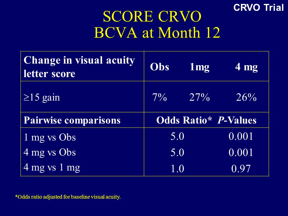 SCORE CRVO BCVA at Month 12 Change in visual acuity letter score Obs1mg4 mg  15 gain 7%27%26% Pairwise comparisonsOdds Ratio* P-Values 1 mg vs Obs 4 mg vs Obs 4 mg vs 1 mg 5.0 1.0 0.001 0.97 *Odds ratio adjusted for baseline visual acuity.