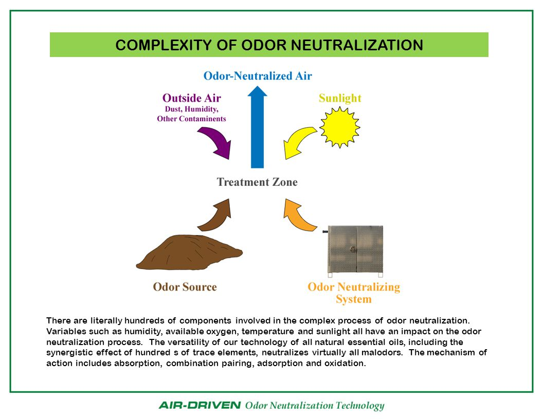 COMPLEXITY OF ODOR NEUTRALIZATION There are literally hundreds of components involved in the complex process of odor neutralization.