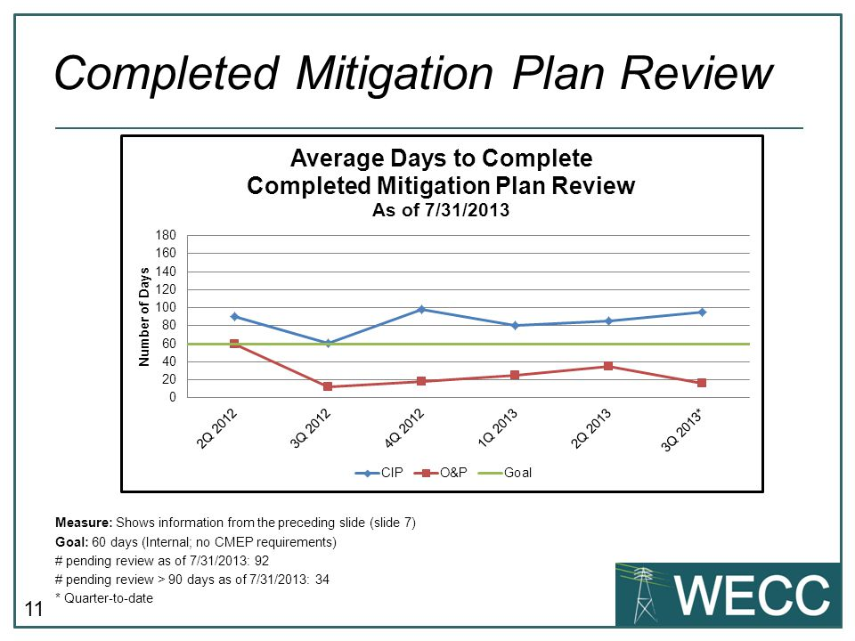 11 Measure: Shows information from the preceding slide (slide 7) Goal: 60 days (Internal; no CMEP requirements) # pending review as of 7/31/2013: 92 # pending review > 90 days as of 7/31/2013: 34 * Quarter-to-date Completed Mitigation Plan Review
