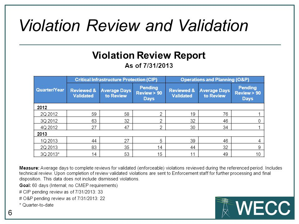 6 Measure: Average days to complete reviews for validated (enforceable) violations reviewed during the referenced period.