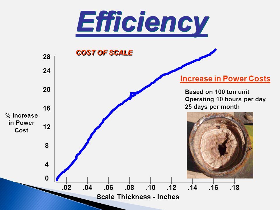 Efficiency 28 24 20 16 12 8 4 0.02.04.18.08.10.16.12.14.06 Scale Thickness - Inches % Increase in Power Cost Increase in Power Costs Based on 100 ton unit Operating 10 hours per day 25 days per month COST OF SCALE