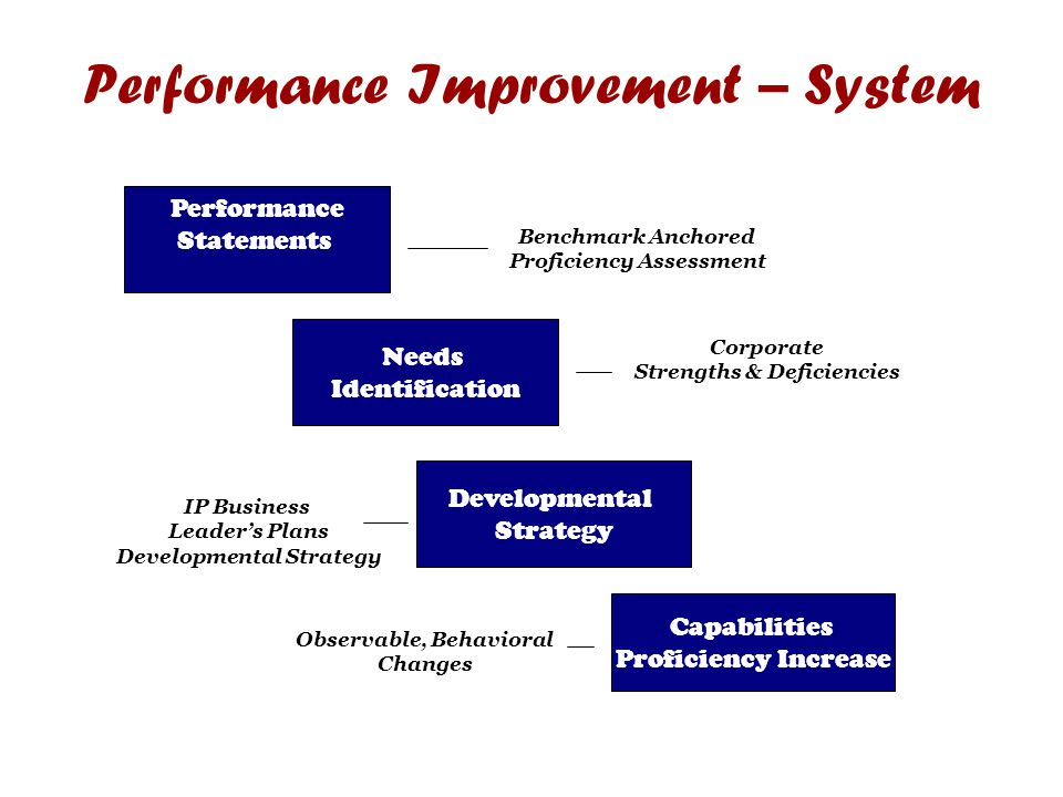 Performance Improvement – System Performance Statements Needs Identification Developmental Strategy Capabilities Proficiency Increase Benchmark Anchored Proficiency Assessment Corporate Strengths & Deficiencies IP Business Leader's Plans Developmental Strategy Observable, Behavioral Changes