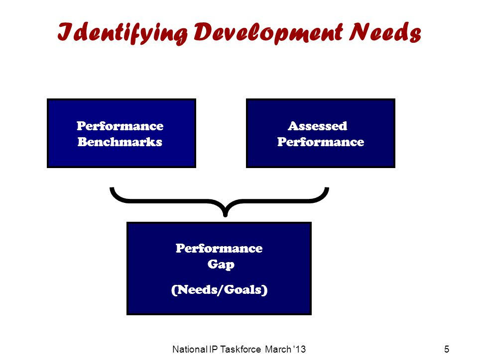 Identifying Development Needs National IP Taskforce March 135 Performance Benchmarks Assessed Performance Gap (Needs/Goals)