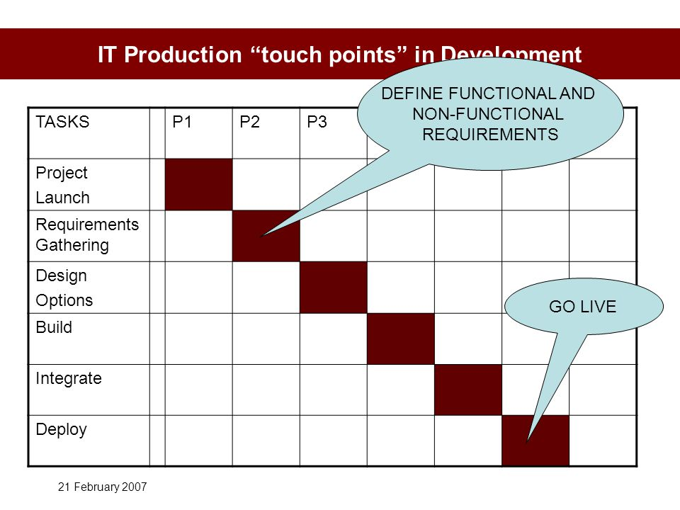 21 February 2007 IT Production touch points in Development TASKSP1P2P3P4P5P6P7 Project Launch Requirements Gathering Design Options Build Integrate Deploy DEFINE FUNCTIONAL AND NON-FUNCTIONAL REQUIREMENTS GO LIVE