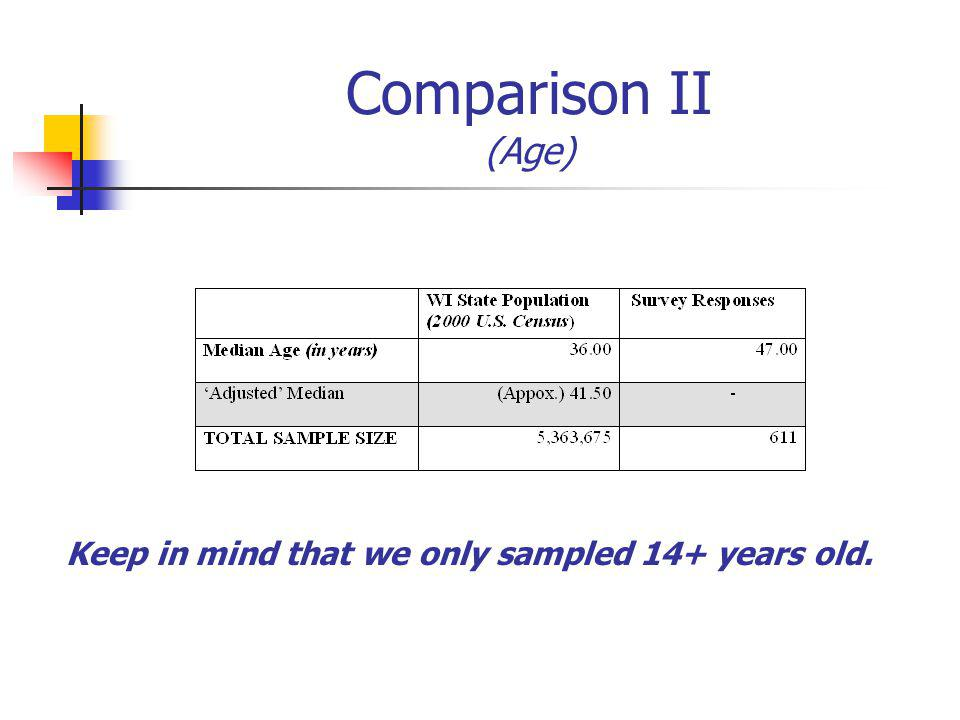 Keep in mind that we only sampled 14+ years old. Comparison II (Age)