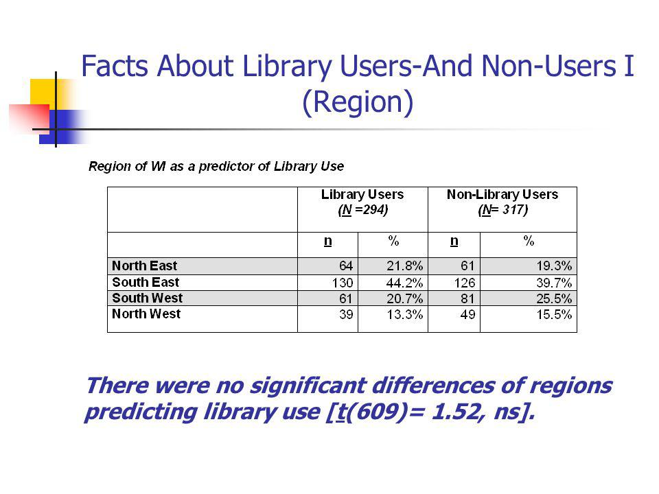 Facts About Library Users-And Non-Users I (Region) There were no significant differences of regions predicting library use [t(609)= 1.52, ns].