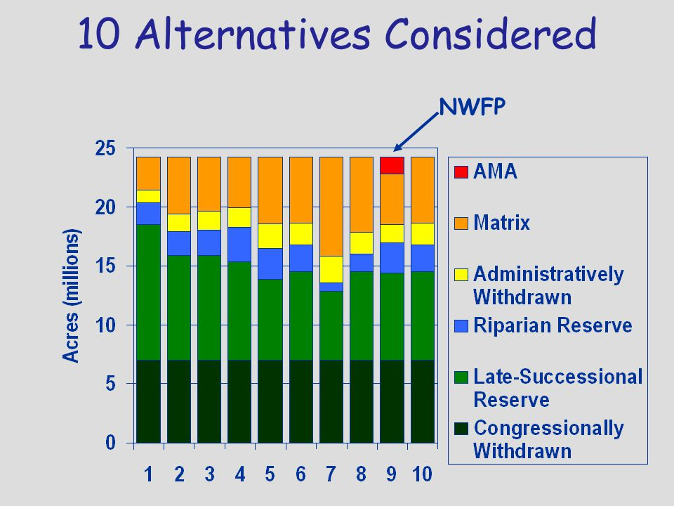 10 Alternatives Considered NWFP