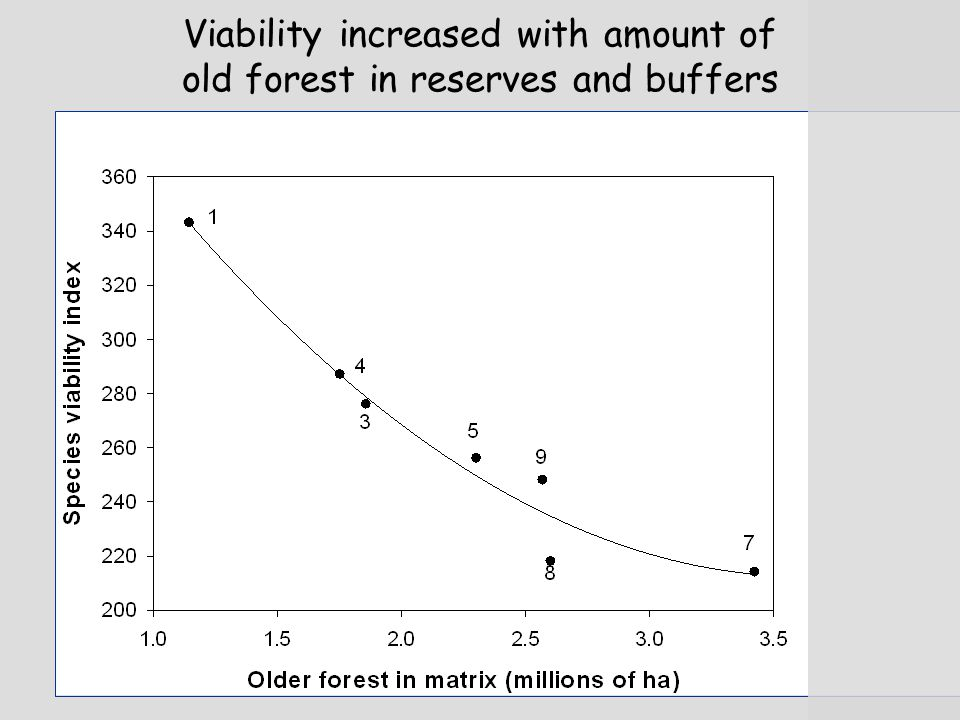 Viability increased with amount of old forest in reserves and buffers