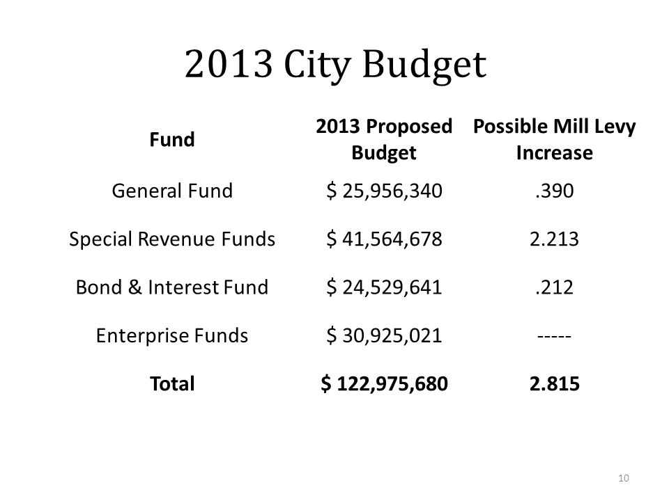 2013 City Budget Fund 2013 Proposed Budget Possible Mill Levy Increase General Fund$ 25,956,340.390 Special Revenue Funds$ 41,564,6782.213 Bond & Interest Fund$ 24,529,641.212 Enterprise Funds$ 30,925,021----- Total$ 122,975,6802.815 10