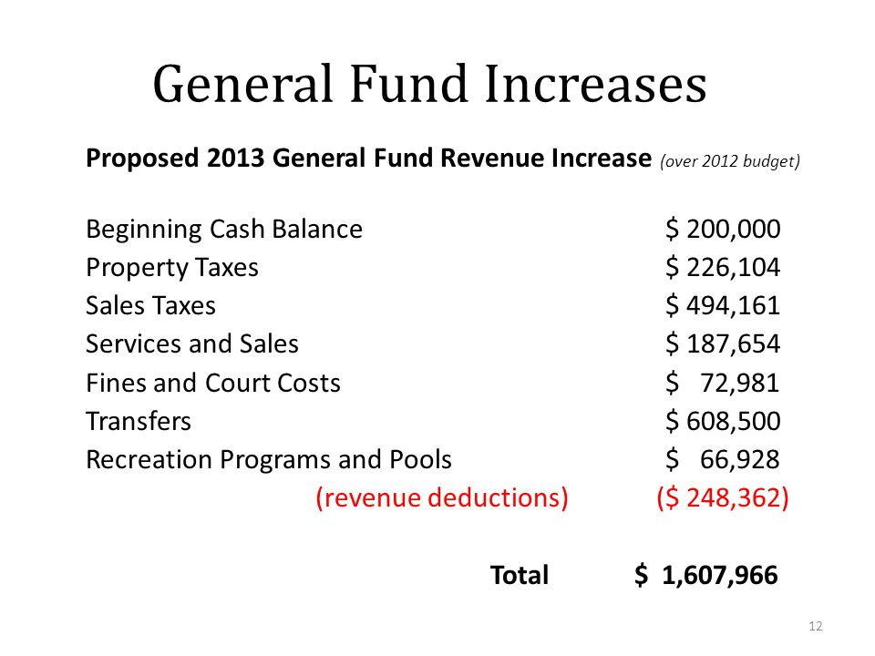 General Fund Increases Proposed 2013 General Fund Revenue Increase (over 2012 budget) Beginning Cash Balance$ 200,000 Property Taxes$ 226,104 Sales Taxes$ 494,161 Services and Sales$ 187,654 Fines and Court Costs$ 72,981 Transfers$ 608,500 Recreation Programs and Pools$ 66,928 (revenue deductions) ($ 248,362) Total $ 1,607,966 12