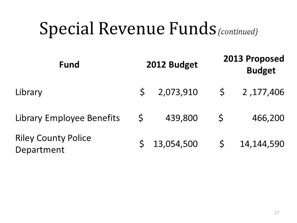 Special Revenue Funds (continued) Fund2012 Budget 2013 Proposed Budget Library$ 2,073,910$ 2,177,406 Library Employee Benefits$ 439,800$ 466,200 Riley County Police Department $ 13,054,500$ 14,144,590 17