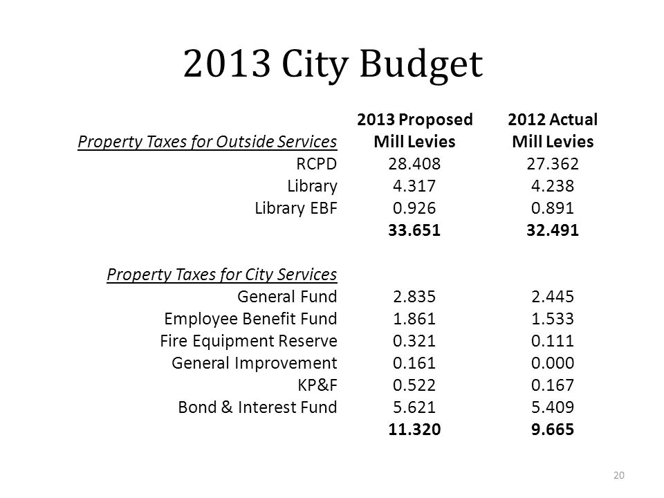 20 2013 City Budget Property Taxes for Outside Services 2013 Proposed Mill Levies 2012 Actual Mill Levies RCPD28.40827.362 Library4.3174.238 Library EBF0.9260.891 33.65132.491 Property Taxes for City Services General Fund2.8352.445 Employee Benefit Fund1.8611.533 Fire Equipment Reserve0.3210.111 General Improvement0.1610.000 KP&F0.5220.167 Bond & Interest Fund5.6215.409 11.3209.665