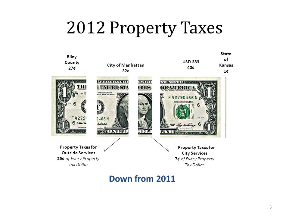 Property Taxes for Outside Services 25 ¢ of Every Property Tax Dollar Property Taxes for City Services 7 ¢ of Every Property Tax Dollar State of Kansas 1 ¢ City of Manhattan 32 ¢ Riley County 27 ¢ USD 383 40 ¢ 2012 Property Taxes 5 Down from 2011