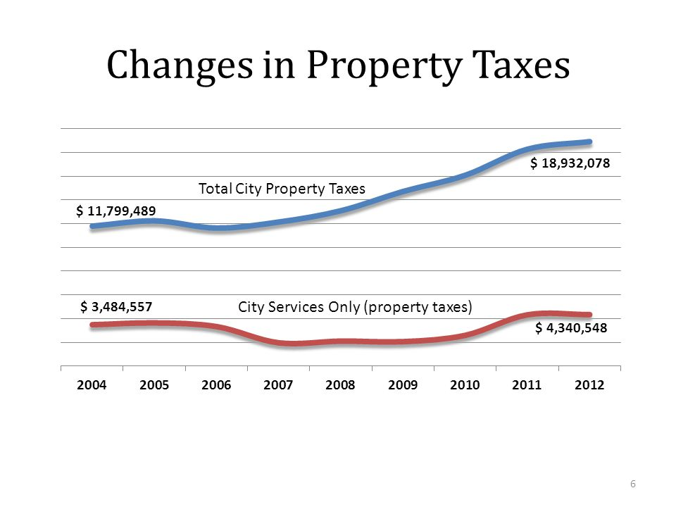Changes in Property Taxes 6 Total City Property Taxes