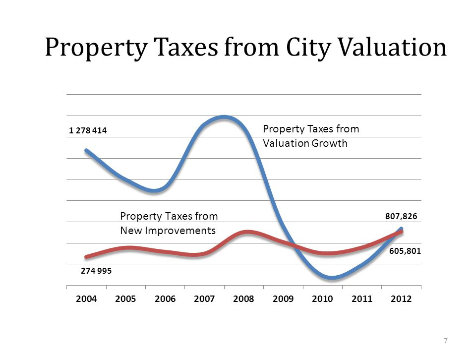 7 Property Taxes from City Valuation