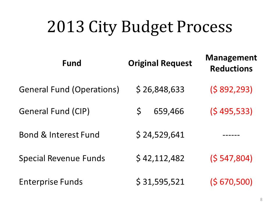 2013 City Budget Process FundOriginal Request Management Reductions General Fund (Operations)$ 26,848,633($ 892,293) General Fund (CIP)$ 659,466($ 495,533) Bond & Interest Fund$ 24,529,641------ Special Revenue Funds$ 42,112,482($ 547,804) Enterprise Funds$ 31,595,521($ 670,500) 8