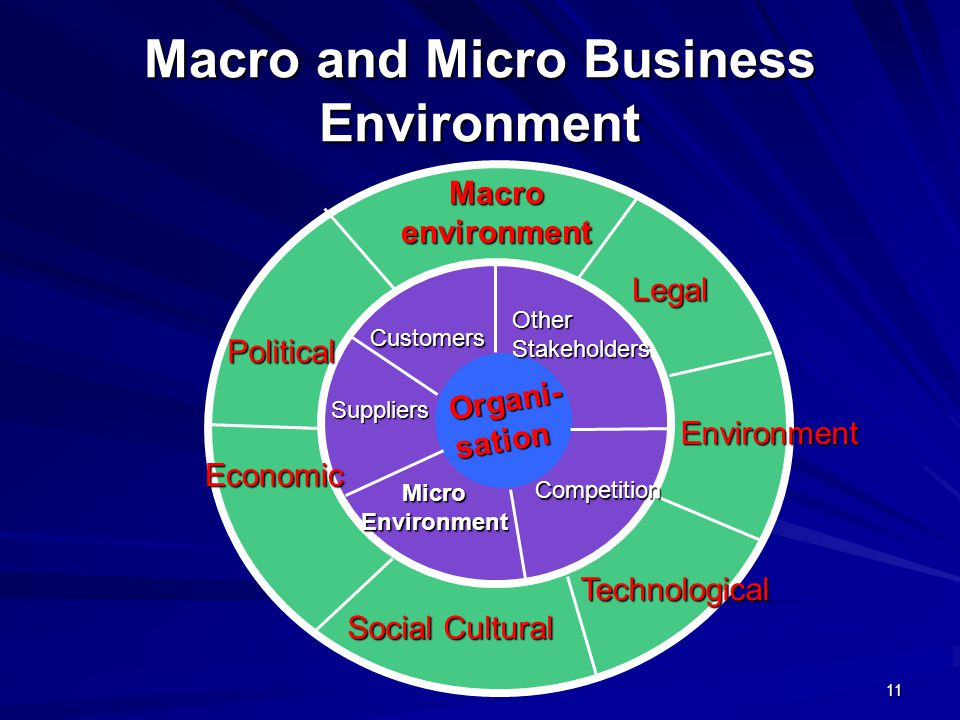 Organisation Macro and Micro Business Environment 11 Macroenvironment Legal Political Economic Social Cultural Environment Technological MicroEnvironment Suppliers Customers OtherStakeholders Competition Organi- sation