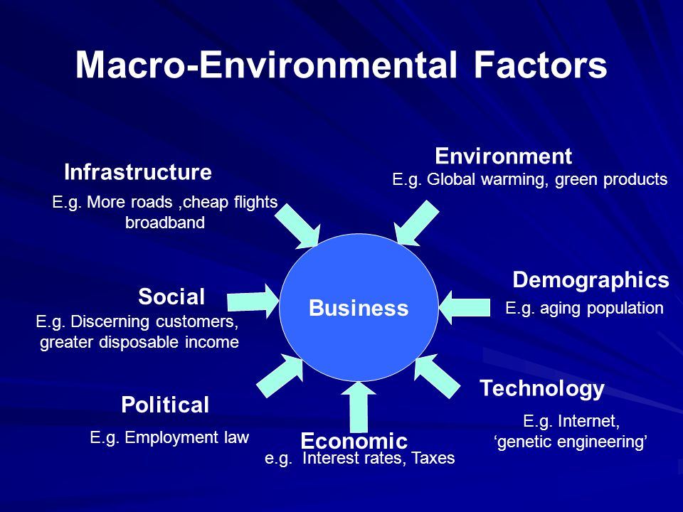 Macro-Environmental Factors Business Social Political Economic Technology Infrastructure Environment E.g.