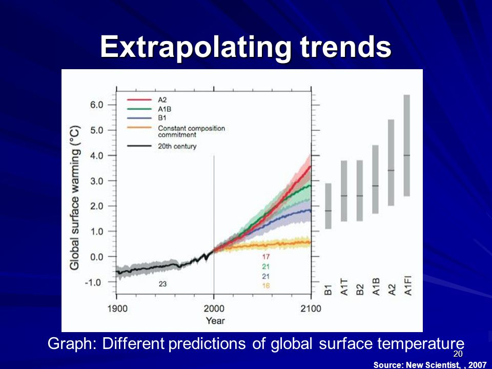 Extrapolating trends 20 Graph: Different predictions of global surface temperature Source: New Scientist,, 2007