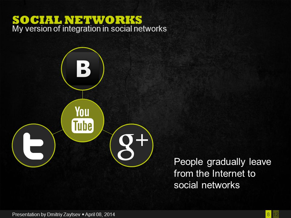 128 Presentation by Dmitriy Zaytsev  April 08, 2014 SOCIAL NETWORKS My version of integration in social networks People gradually leave from the Internet to social networks