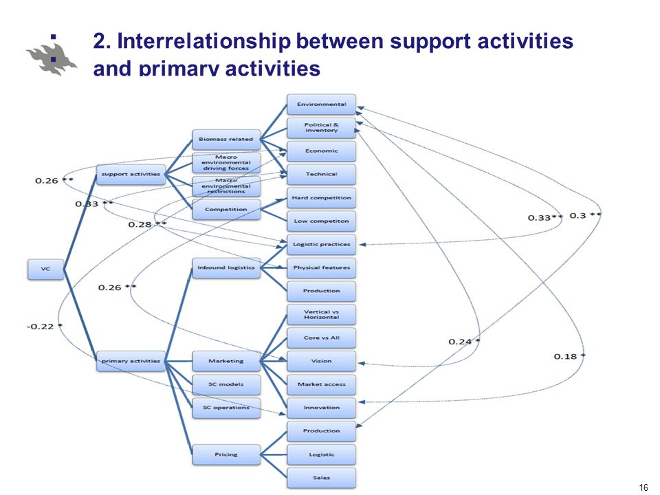16 2. Interrelationship between support activities and primary activities