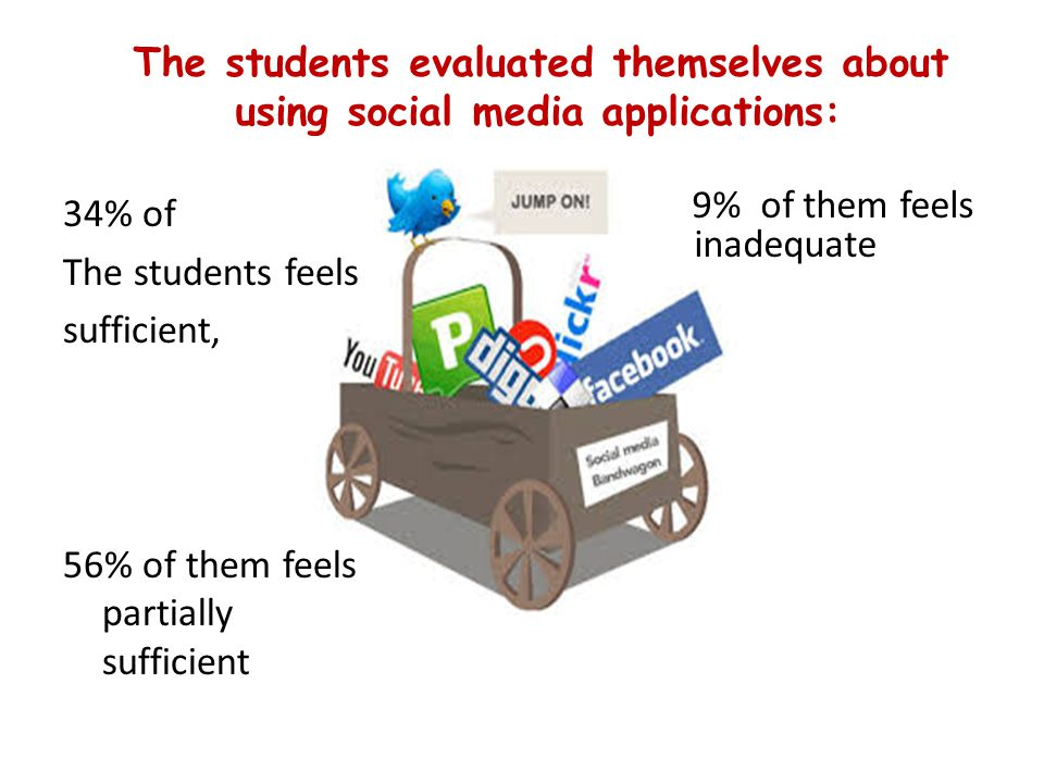 The students evaluated themselves about using social media applications: 34% of The students feels sufficient, 56% of them feels partially sufficient 9% of them feels inadequate
