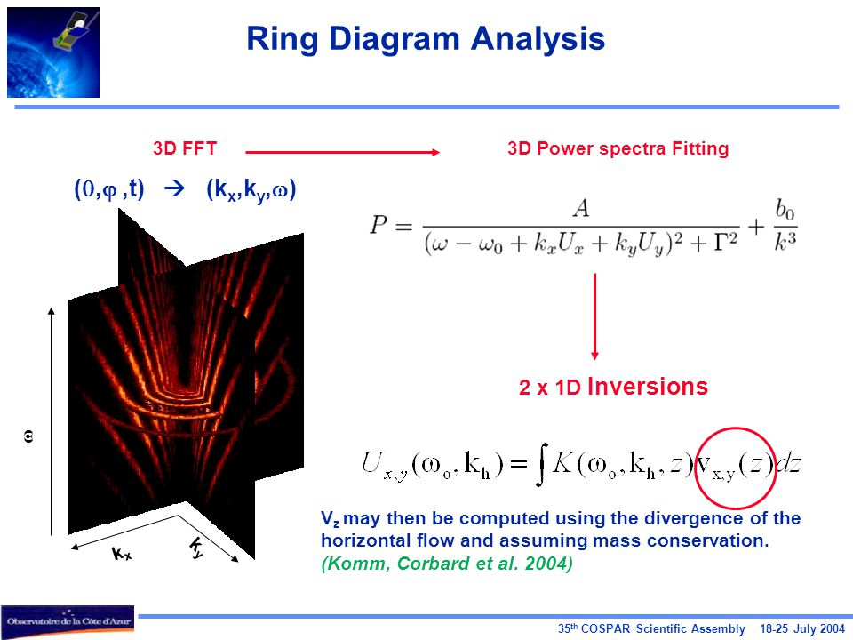 35 th COSPAR Scientific Assembly 18-25 July 2004 Ring Diagram Analysis kxkx kyky  3D FFT ( , ,t)  (k x,k y,  ) 3D Power spectra Fitting 2 x 1D Inversions V z may then be computed using the divergence of the horizontal flow and assuming mass conservation.