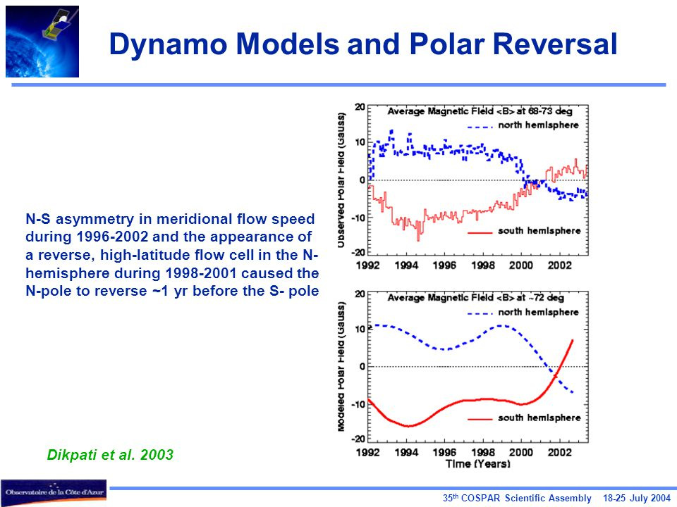 35 th COSPAR Scientific Assembly 18-25 July 2004 Dynamo Models and Polar Reversal N-S asymmetry in meridional flow speed during 1996-2002 and the appearance of a reverse, high-latitude flow cell in the N- hemisphere during 1998-2001 caused the N-pole to reverse ~1 yr before the S- pole Dikpati et al.