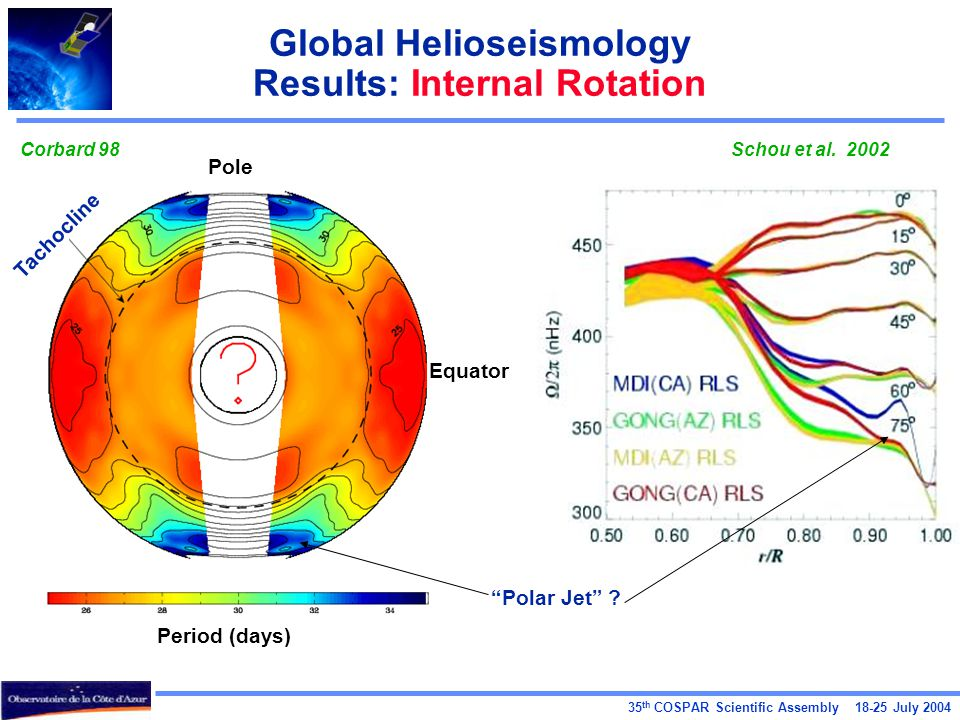 35 th COSPAR Scientific Assembly 18-25 July 2004 Global Helioseismology Results: Internal Rotation Tachocline Equator Pole Period (days) Polar Jet .