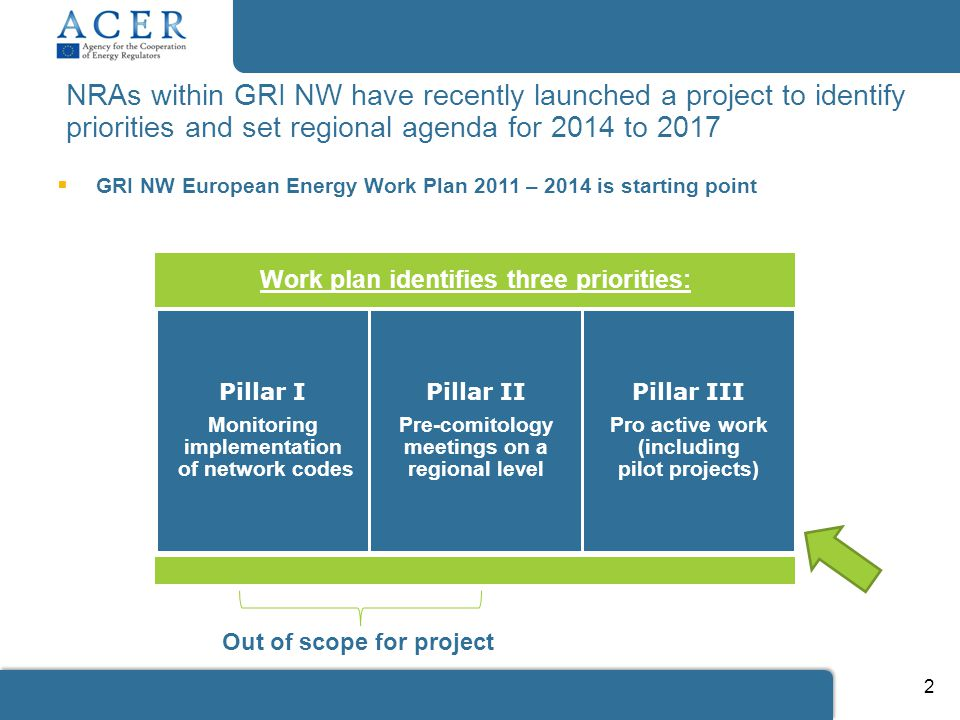 NRAs within GRI NW have recently launched a project to identify priorities and set regional agenda for 2014 to Work plan identifies three priorities: Pillar I Monitoring implementation of network codes Pillar II Pre-comitology meetings on a regional level Pillar III Pro active work (including pilot projects) Out of scope for project  GRI NW European Energy Work Plan 2011 – 2014 is starting point