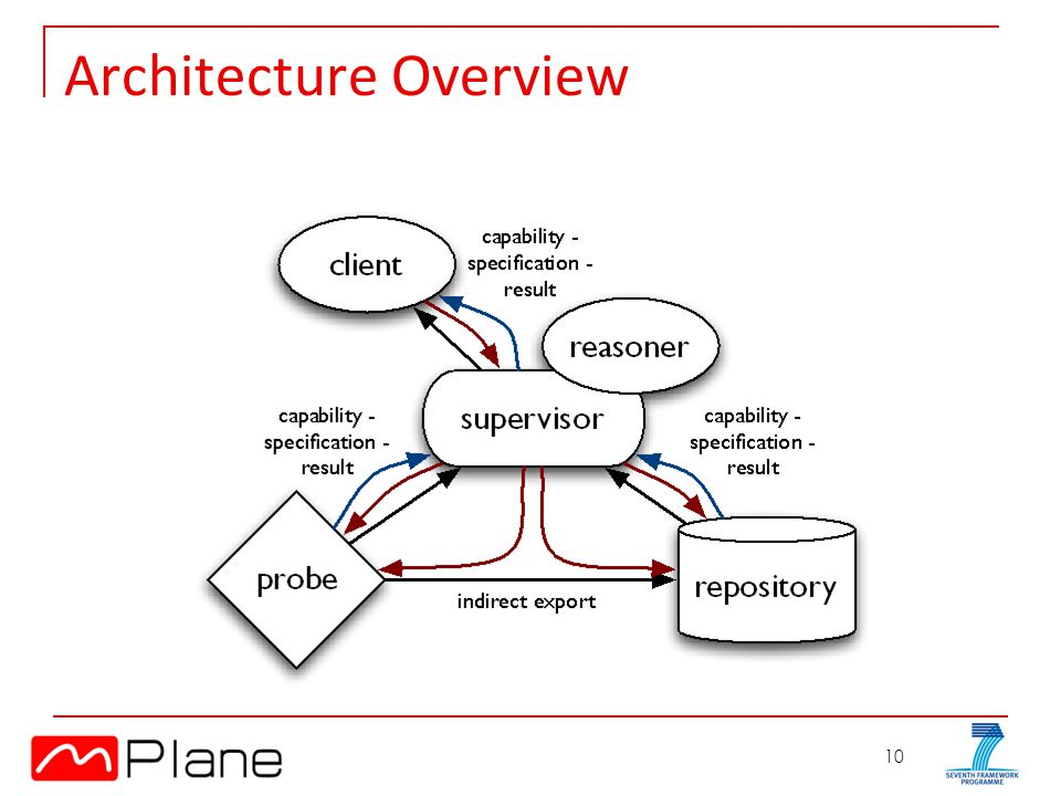 10 Architecture Overview