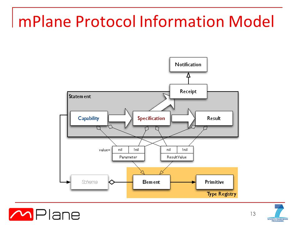13 mPlane Protocol Information Model