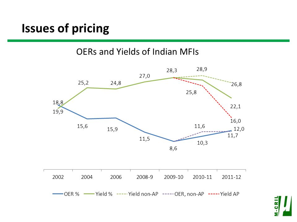 Issues of pricing OERs and Yields of Indian MFIs
