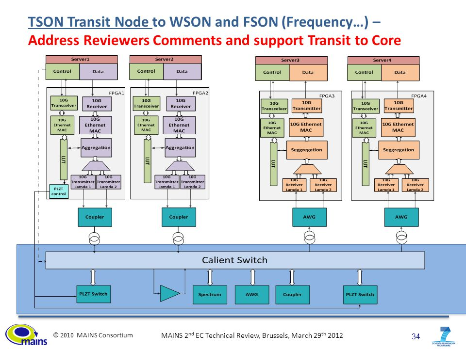 34 © 2010 MAINS Consortium MAINS 2 nd EC Technical Review, Brussels, March 29 th 2012 TSON Transit Node to WSON and FSON (Frequency…) – Address Reviewers Comments and support Transit to Core