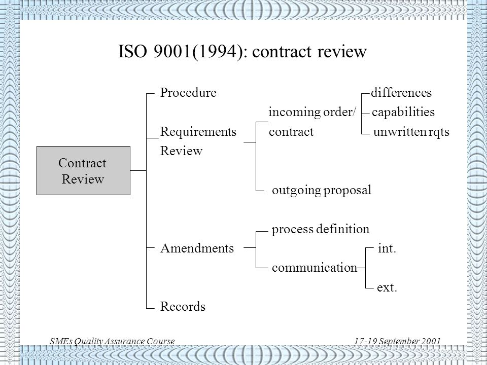 SMEs Quality Assurance Course17-19 September 2001 ISO 9001(1994): management review Executive responsibility Quality policy Relevant Organisation Defined intervals Management Suitability Review & Effectiveness Records Management Responsibility