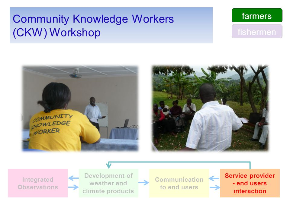 Community Knowledge Workers (CKW) Workshop farmers fishermen Integrated Observations Development of weather and climate products Communication to end users Service provider - end users interaction