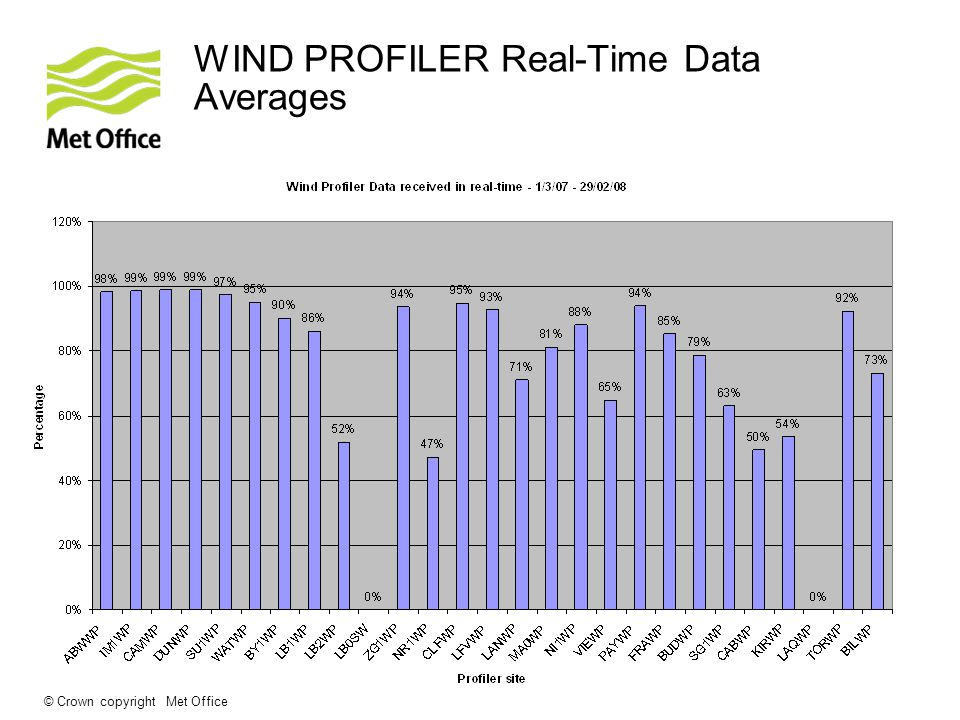 © Crown copyright Met Office WIND PROFILER Real-Time Data Averages