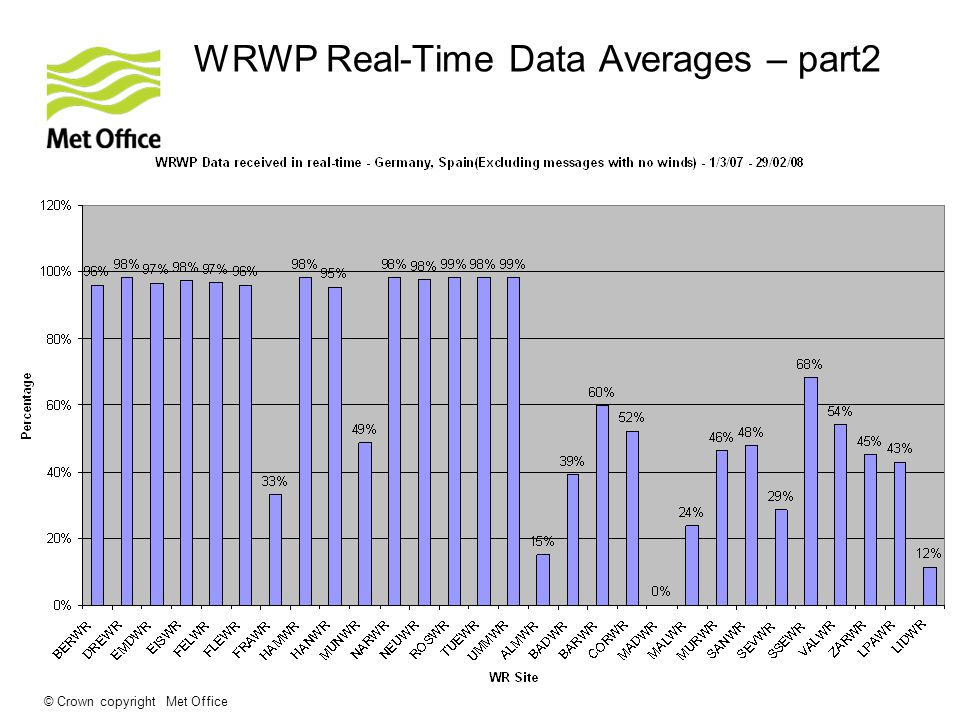 © Crown copyright Met Office WRWP Real-Time Data Averages – part2