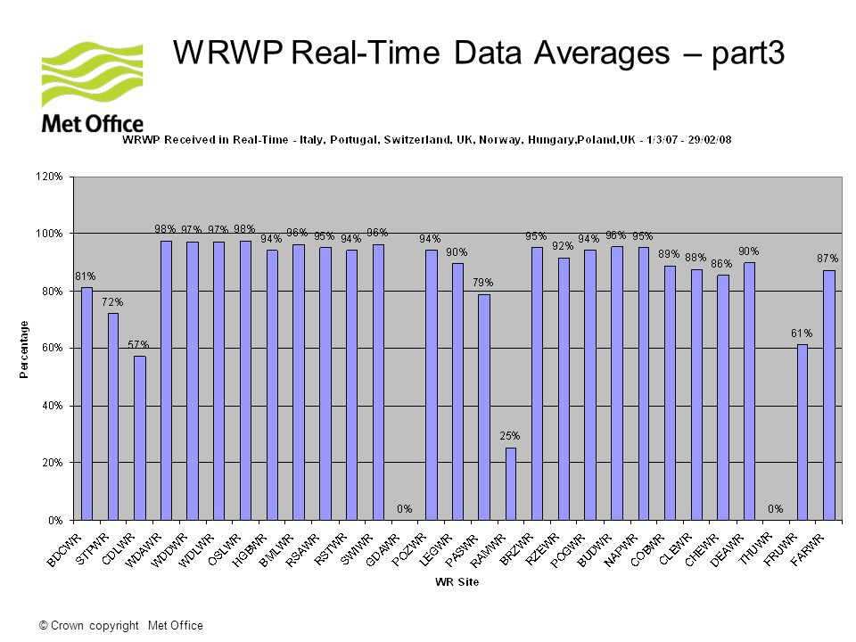 © Crown copyright Met Office WRWP Real-Time Data Averages – part3