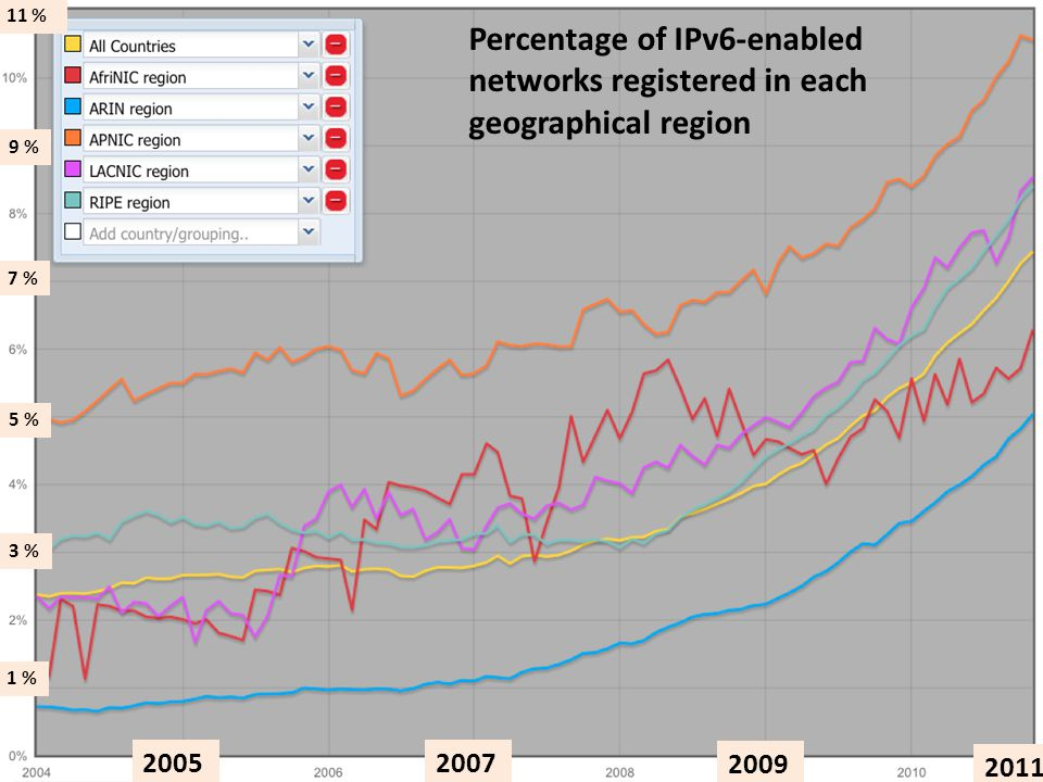 2005 2007 2009 2011 1 % 3 % 5 % 7 % 9 % 11 % Percentage of IPv6-enabled networks registered in each geographical region